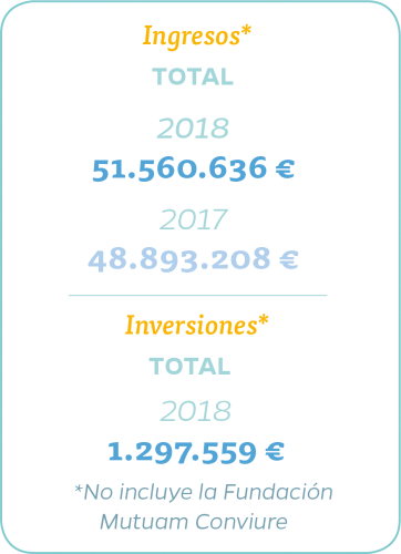 Ingresos gm 2018
