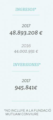 ingresos cast